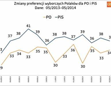 Zachowania i preferencje wyborcze Polaków w maju